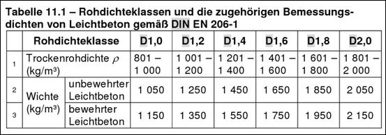 Berühmt Festigkeitsklasse Beton (S340.de) – Baustatik-Wiki YN58