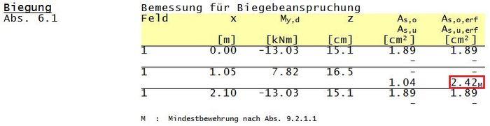 Mindestbewehrung deckengleicher unterzug bsp for Statische systeme berechnen