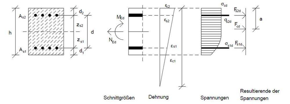 Druckglieder Bemessung Baustatik Wiki
