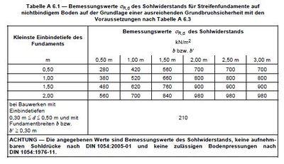 Geotechnik bemessungswerte der sohlwiderst nde f r for Din 18202 tabelle 3