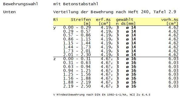 Beispiel Fundamentberechnung Fur S510 De Ermittlung Der Langsbewehrung Baustatik Wiki